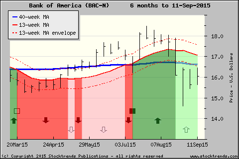 Stock Trends Chart Of Bank Of America Bac Click For More St