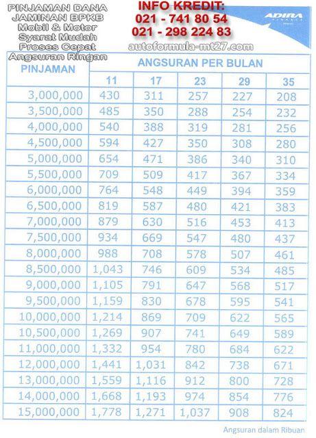 Adira Finance Maxi - Pinjaman Jaminan Gadai BPKB Motor ...