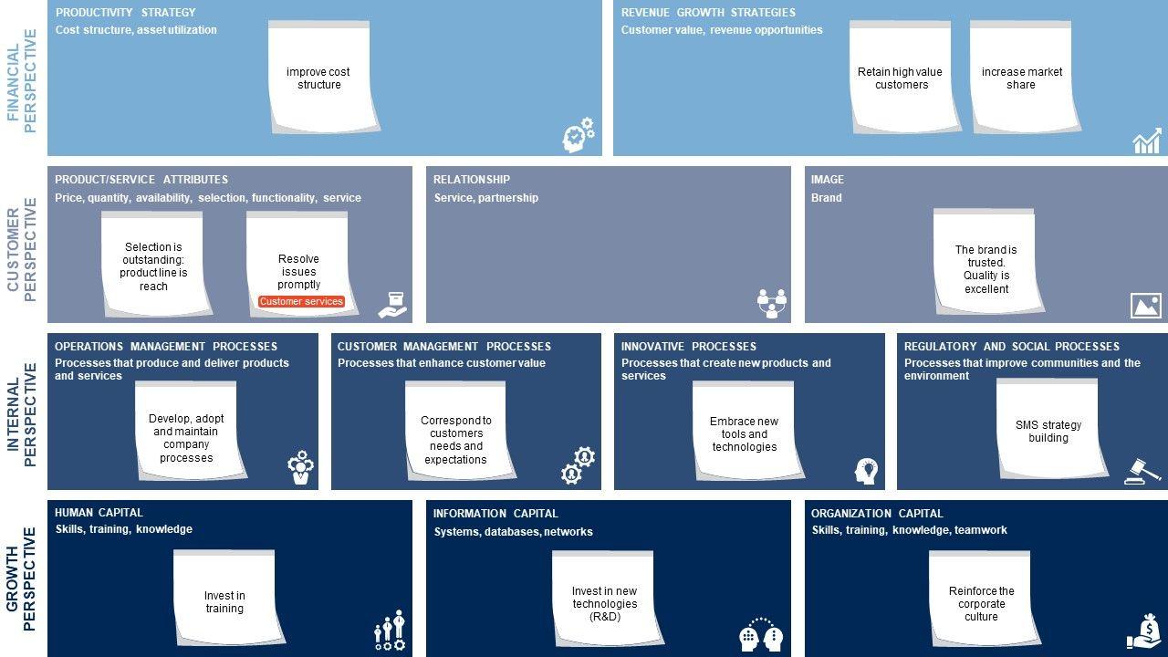 Minimalist Strategy Map Powerpoint Template Slidemodel Strategy Map Powerpoint Templates Powerpoint