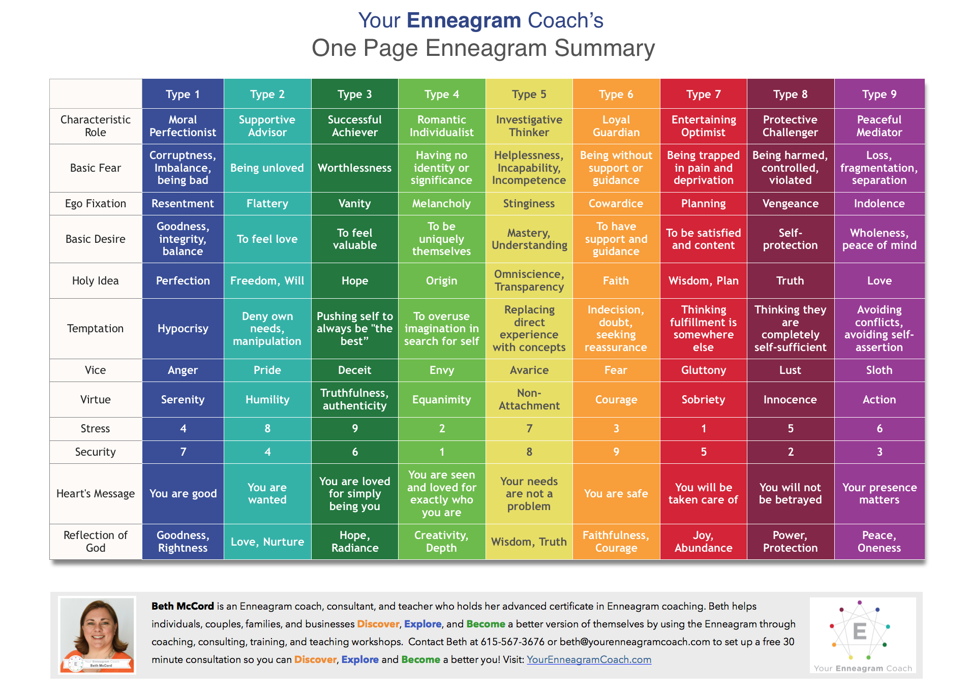 One Page Enneagram Summary From Your Enneagram Coach Beth Mccord