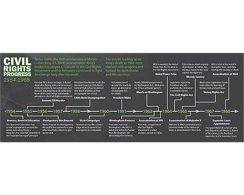 Riley Paulsen - Portfolio - Civil Rights Timeline | History ...