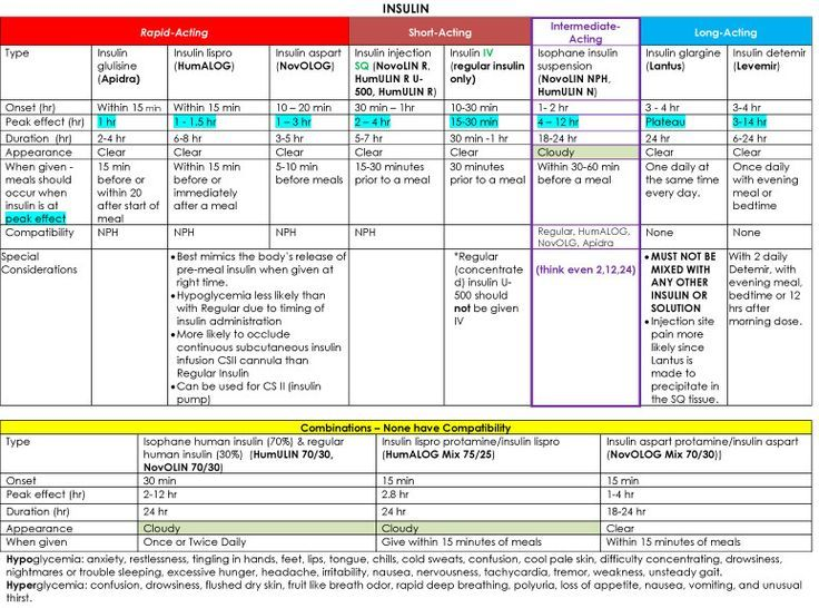 Insulin Chart | Nclex, Cheat sheets and Charts