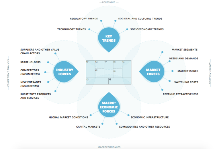 How To Scan Your Business Model Environment For Disruptive
