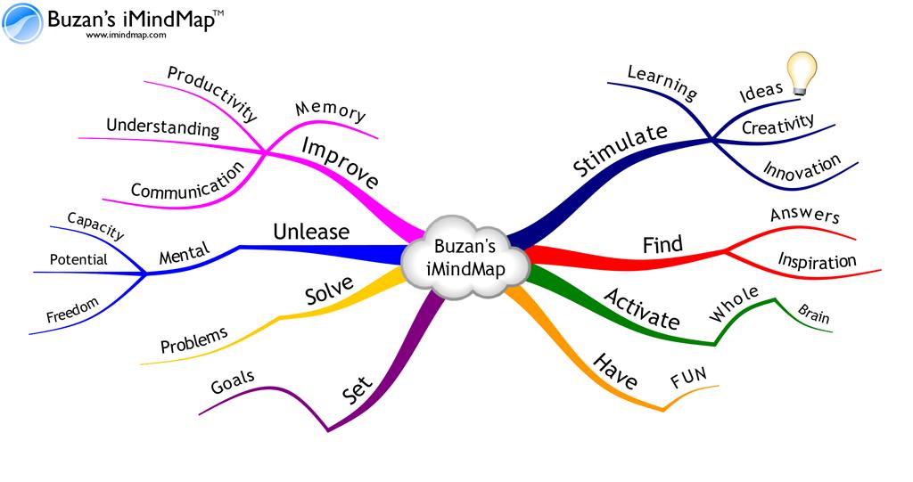 how to mindmap imindmap software - Online Free Mind Map