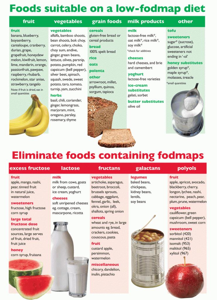 Fodmap диета отзывы