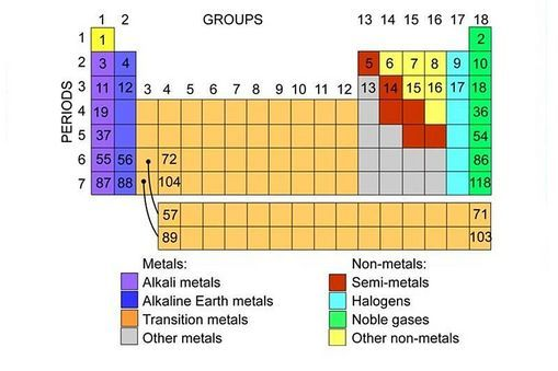 Periodic table of elements Periodic table, Chemist and Group - new periodic table another name for group