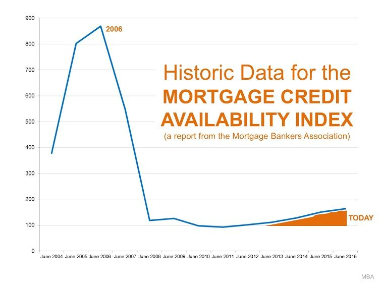 Real Estate Blog Keeping Current Matters Pay Off Mortgage Early Mortgage Mortgage Payoff