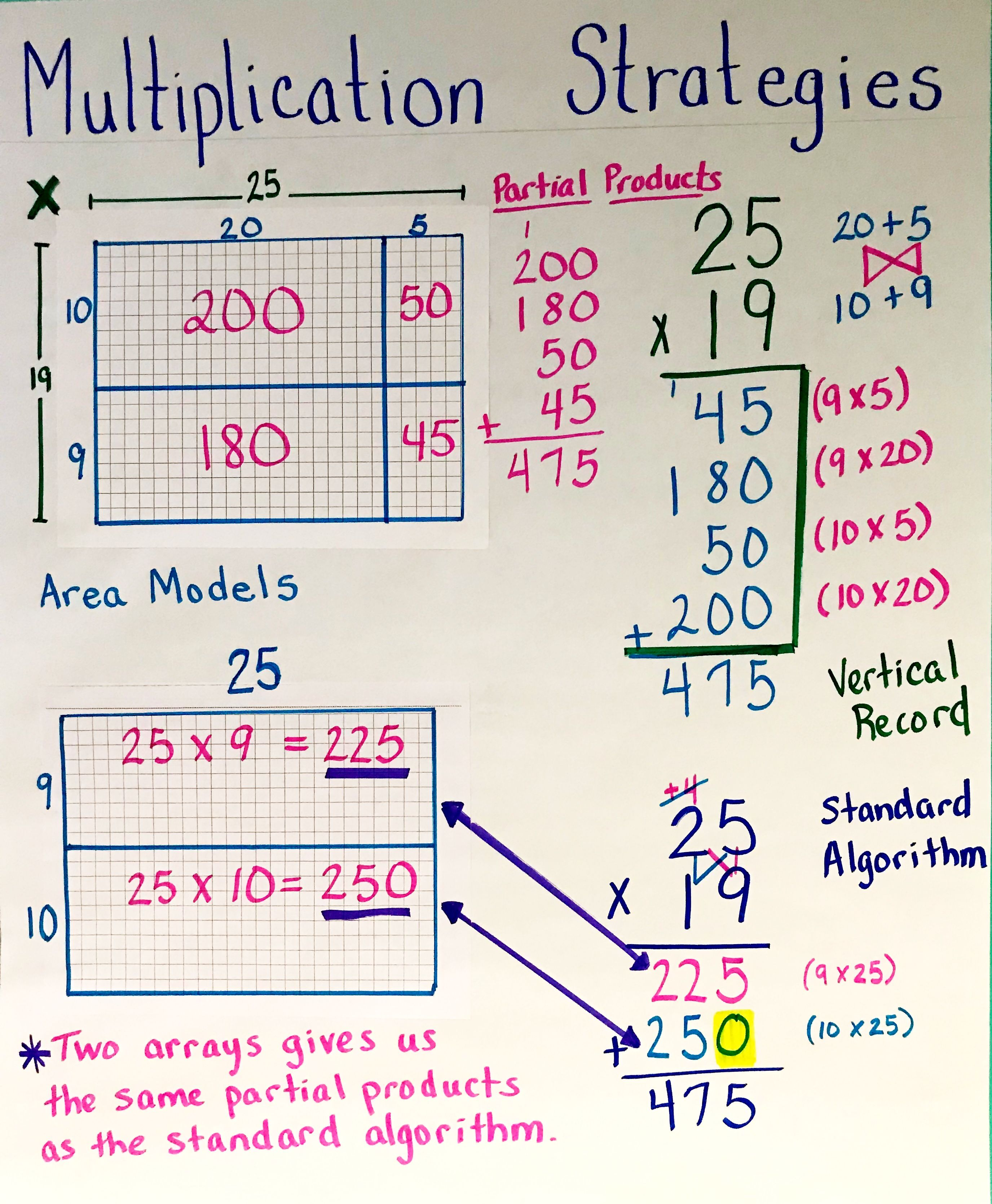 Pin By Gwendolyn Jennen On Math