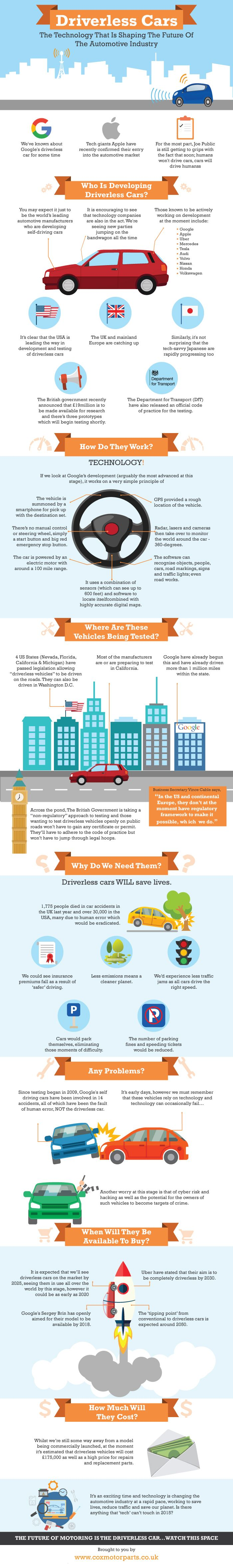 Driverless Cars – The Technology That Is Shaping The Future Of The Automotive Industry #infographic