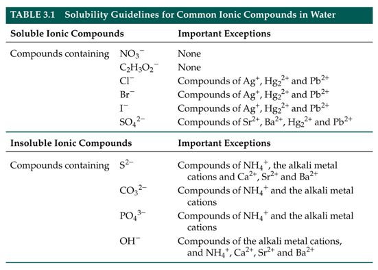 Solubility Chart General Solubity Rules Table  Mcat