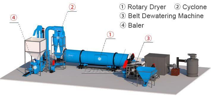 47 Rotary Drum Dryer Ideas In 2021