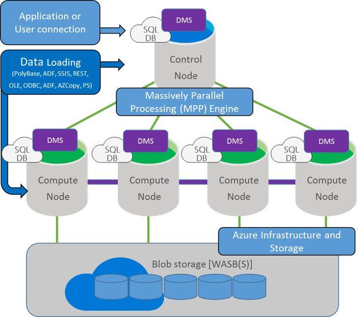 Azure sql data warehouse microsofts cloudbased scale