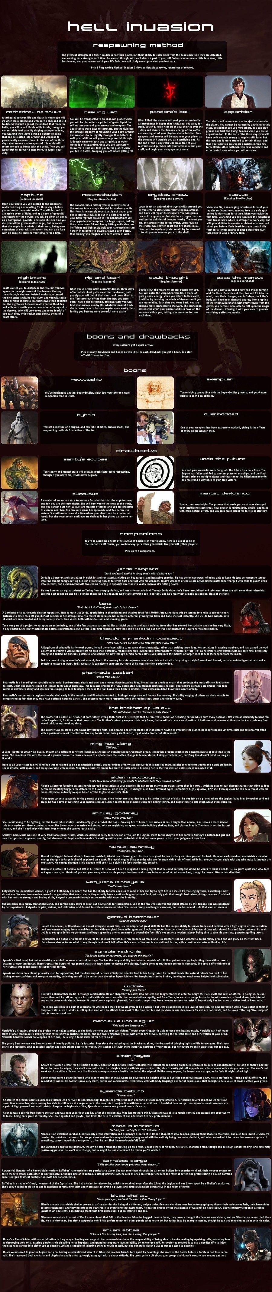 Hell Invasion V 3 0 | CYOA | Cyoa, Fantasy characters