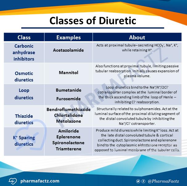 what are the classes of diuretics