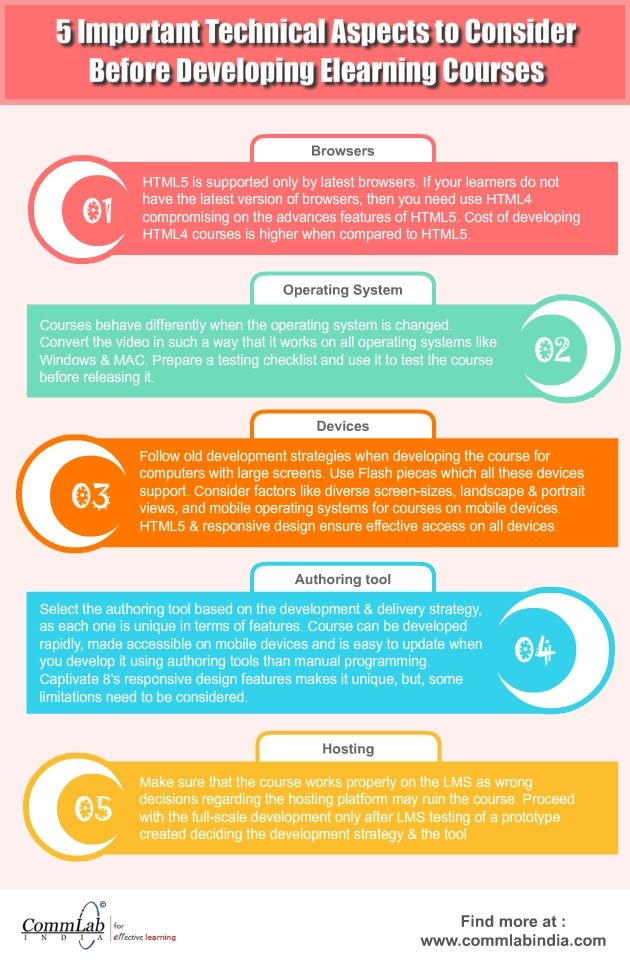E Learning Development 5 Important Technical Aspects To Consider An Infographic Elearning Learning And Development Teaching Related