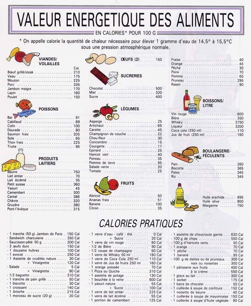 """Résultat de recherche d'images pour """"tableau calorique aliments"""""""