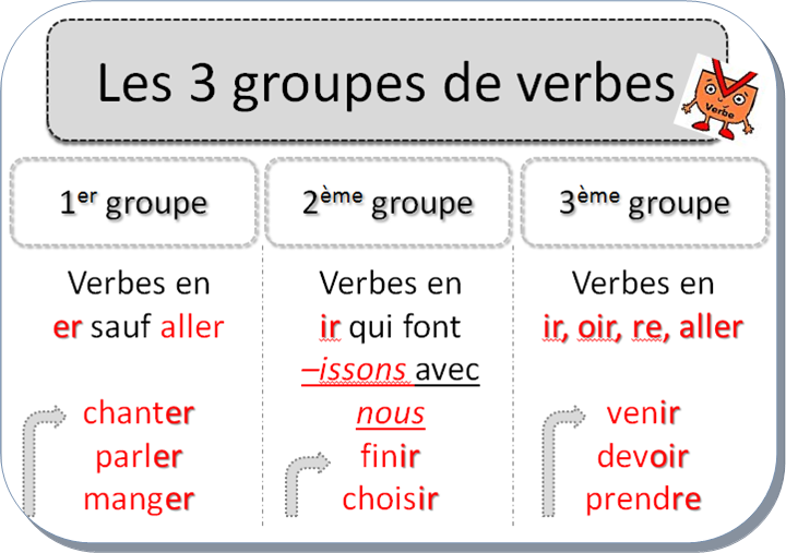 Affiches Ce2 Verbe Tableau Conjugaison Exercice Verbe