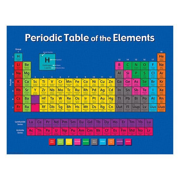 Periodic table of the elements periodic table chart periodic periodic table chart 249 only 17 x 22 urtaz Choice Image