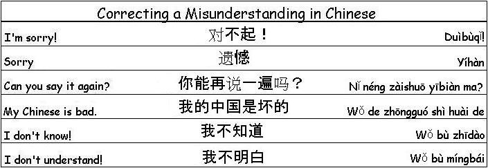 Correcting misunderstanding in chinese dil pinterest chinese learn common chinese phrases to help you around chinese and other chinese speaking countries common chinese phrases and greetings m4hsunfo