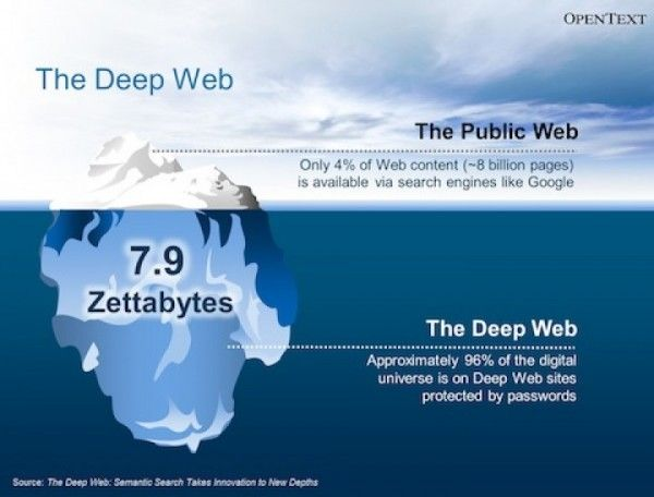 websites hidden from search engines