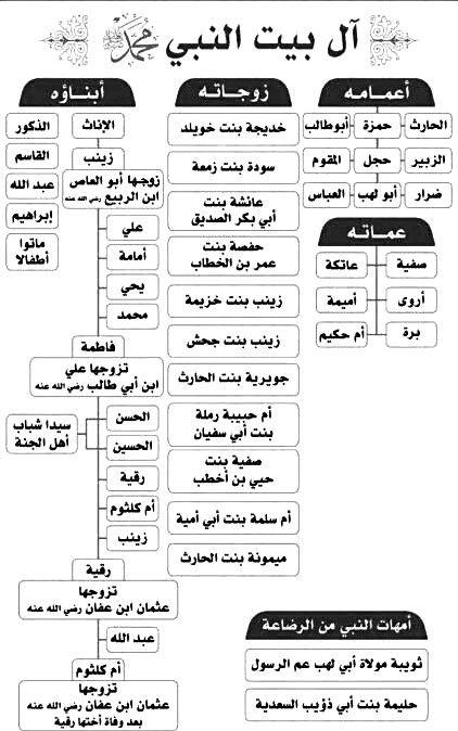 آل بيت النبي صلي الله عليه وسلم Islam Facts Islamic Teachings Duaa Islam