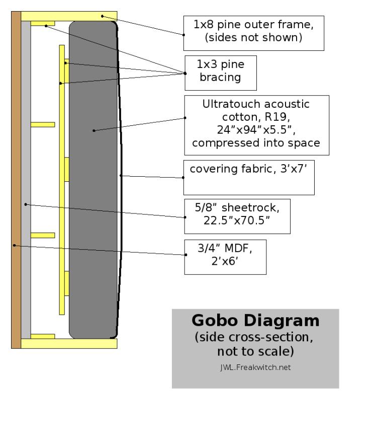 gobo diagram sheetrock mdf r19 insulation burlap. Black Bedroom Furniture Sets. Home Design Ideas