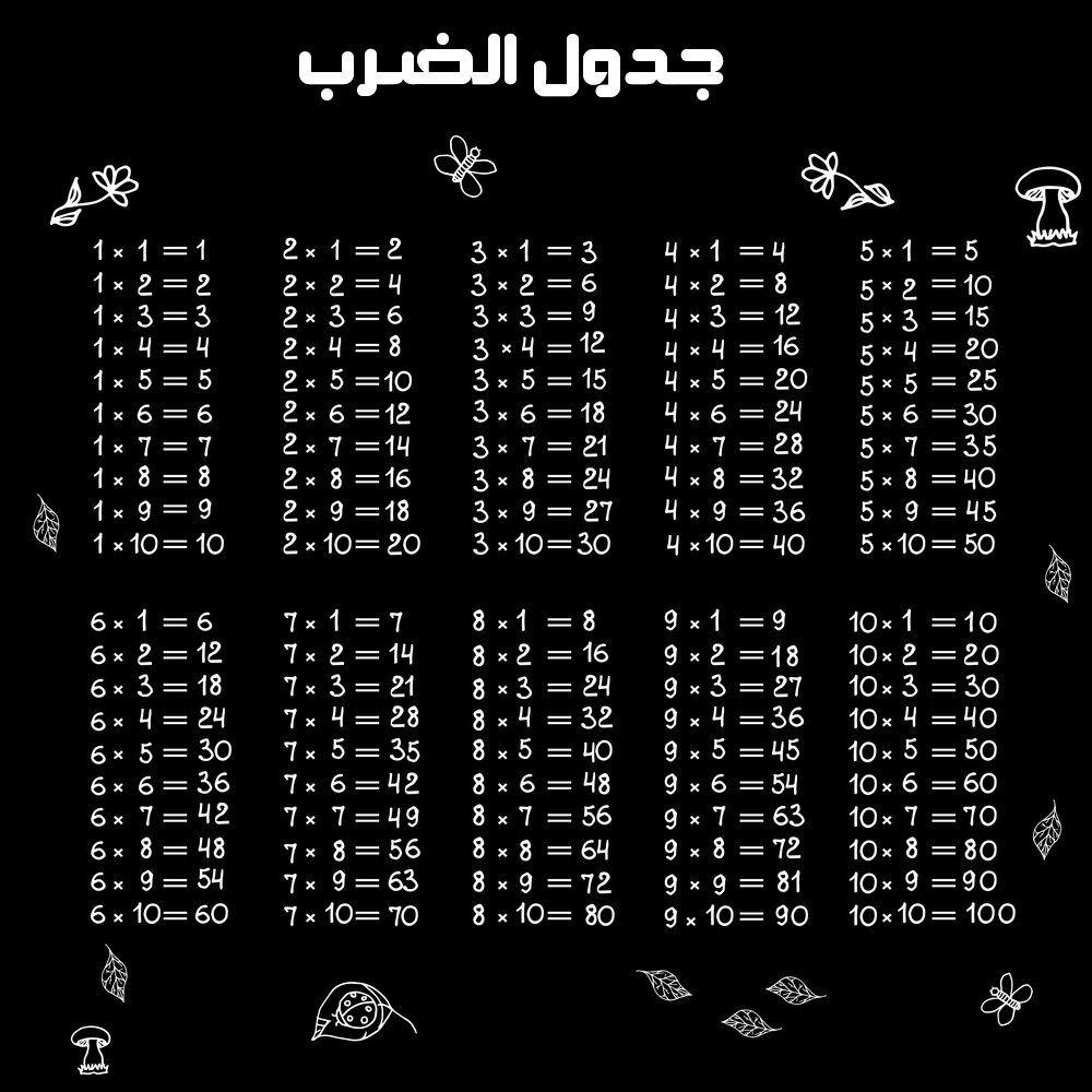 جدول الضرب كامل Pdf و Doc و Word جاهز للطباعة عربي وانجليزي من 1 الى 12 وللاطفال صقور الإبدآع Butterfly Wallpaper Iphone Arabic Kids Education