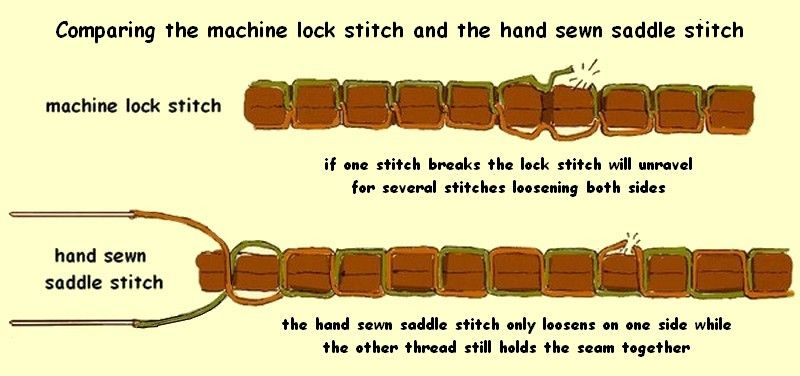 ilustração de mão-costura