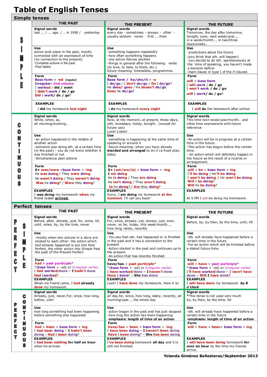 Table Of English Tenses Simple Tenses The Past The Present