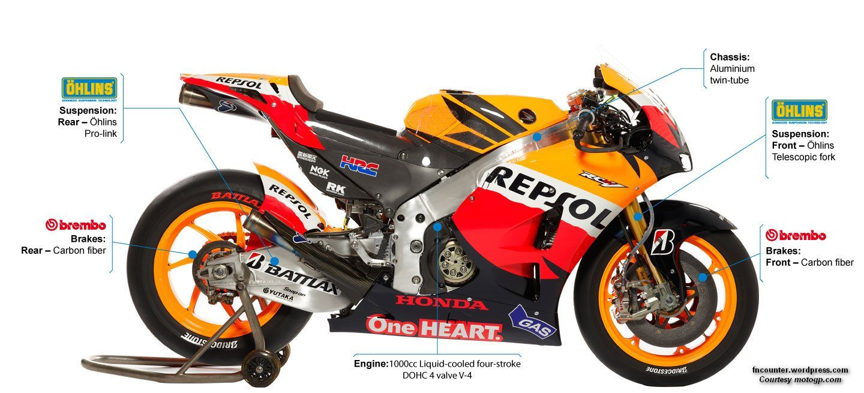 Honda RC213V Repsol Team Specification HD Wallpapers