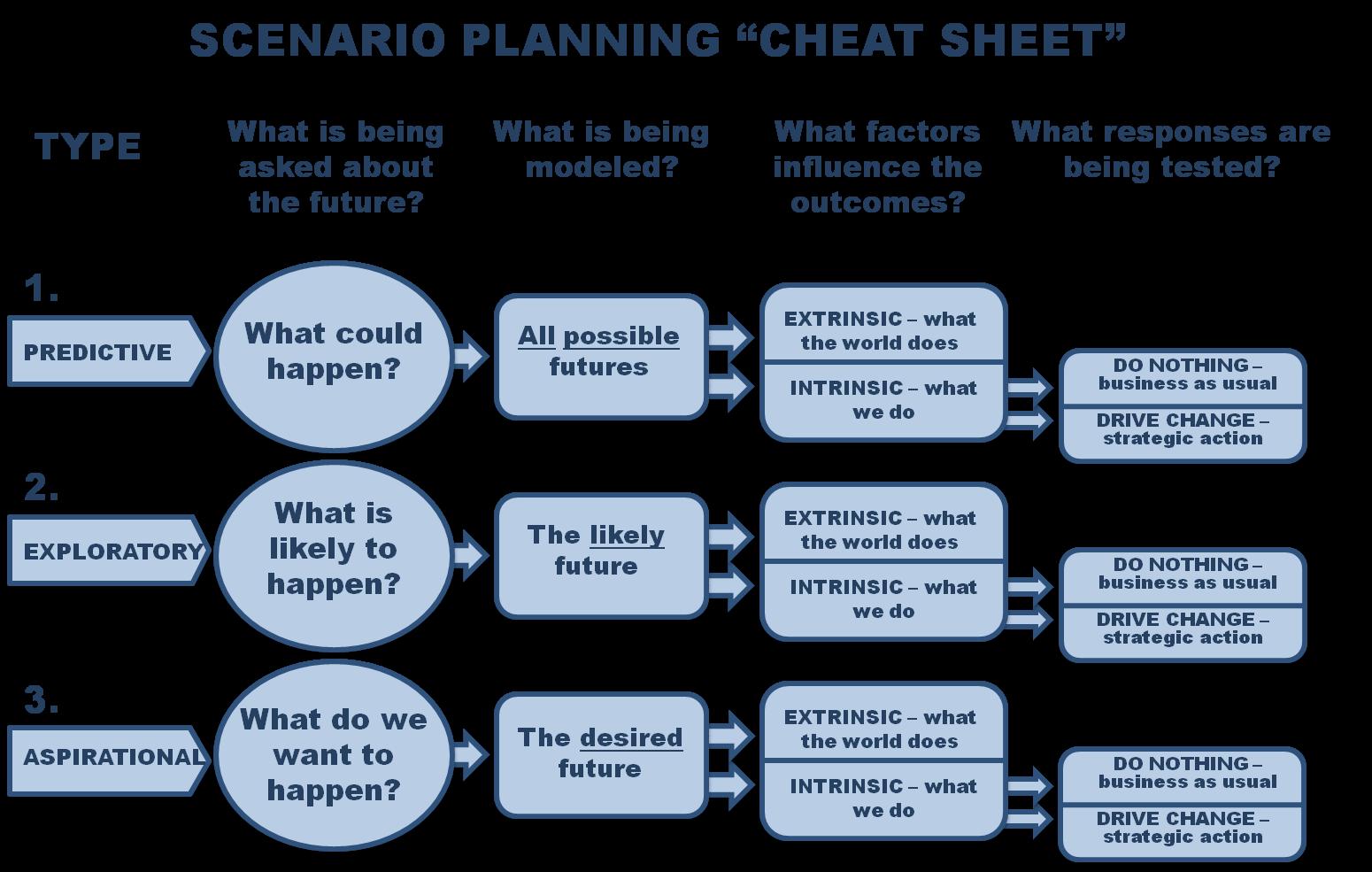 Futures Scenario Planning Google Search Scenarios, How