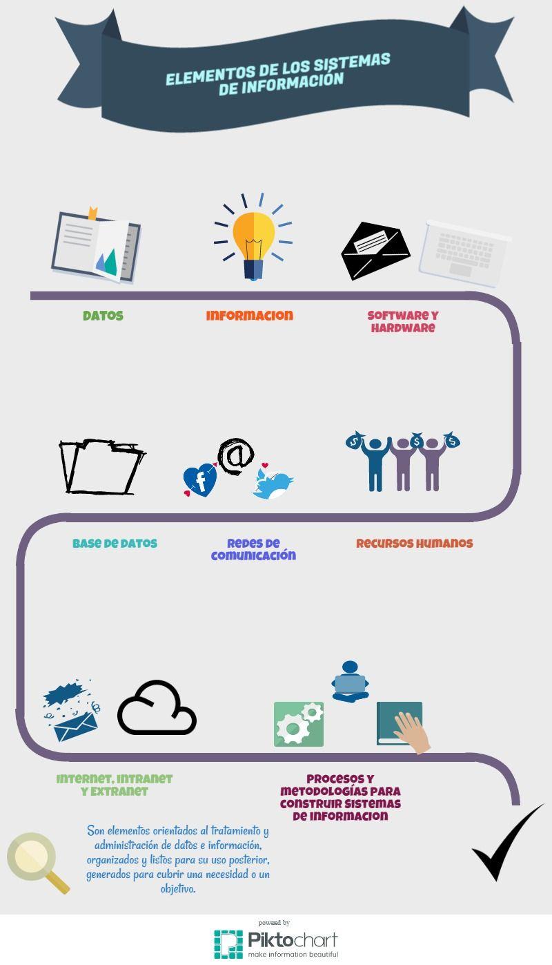 Es una infografía donde se observan los elementos que forman parte ...
