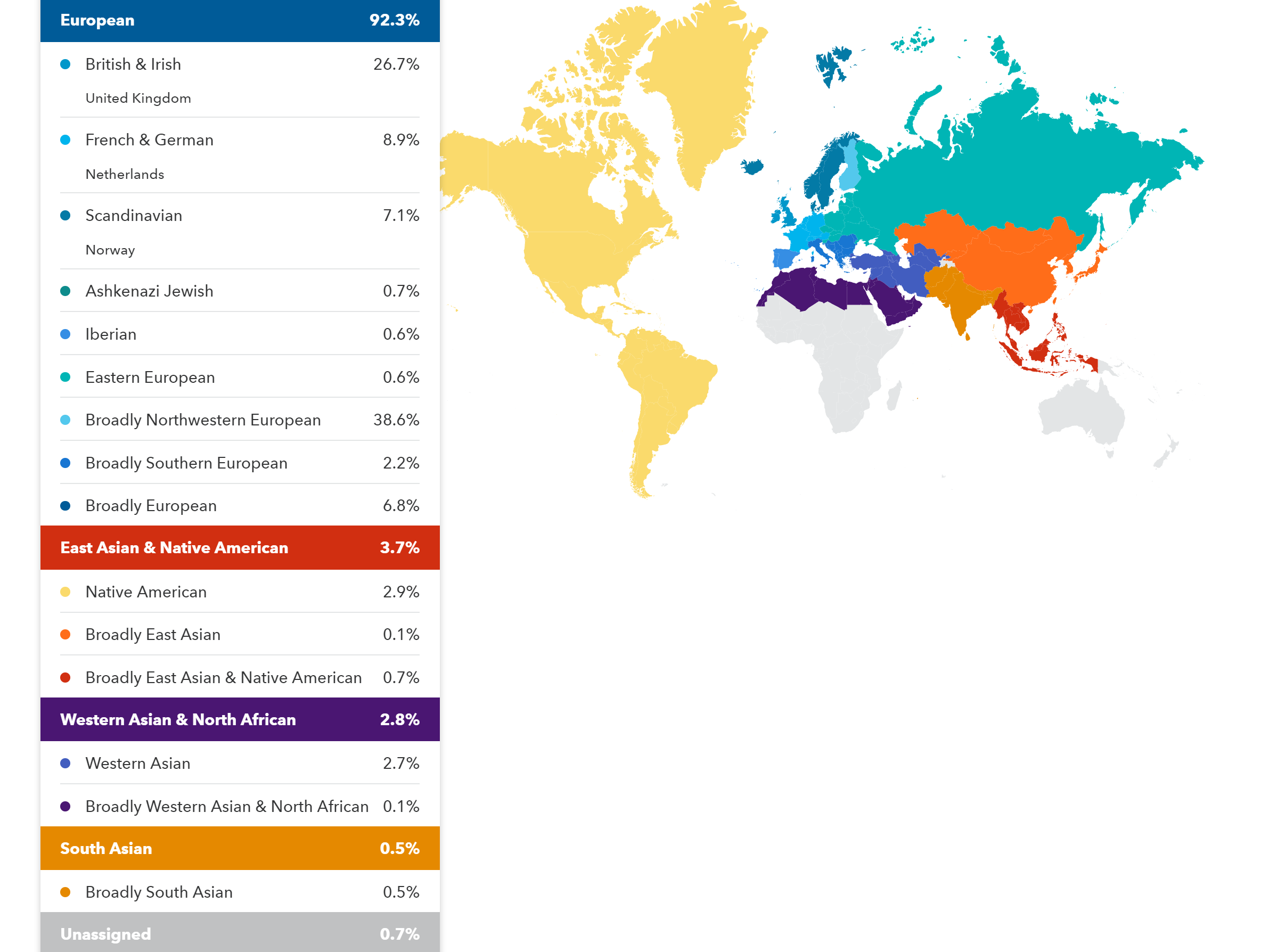 Example DNA Results from 23andMe, Ancestry, MyHeritage and