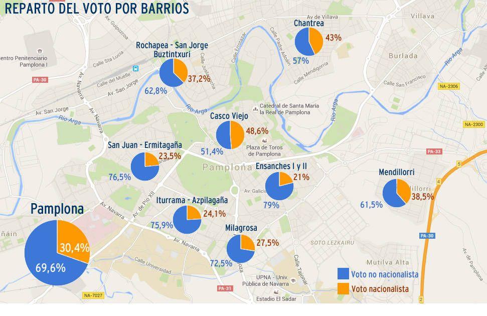 Los partidos nacionalistas, sin mayoría en ningún barrio de Pamplona - http://www.diariodenavarra.es/noticias/navarra/mas_navarra/2015/05/15/los_partidos_nacionalistas_fueron_mayoria_ningun_barrio_pamplona_230122_2061.html