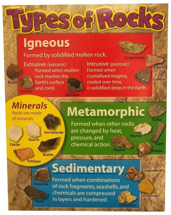 rocks different types | Types of Rocks Chart | ESL | Pinterest ...