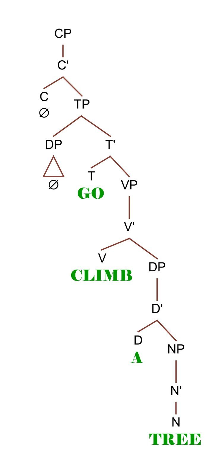 a walk in the words  go climb a syntax tree