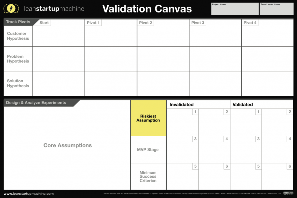 Social Business Canvas Model  Google Zoeken  Canvasses