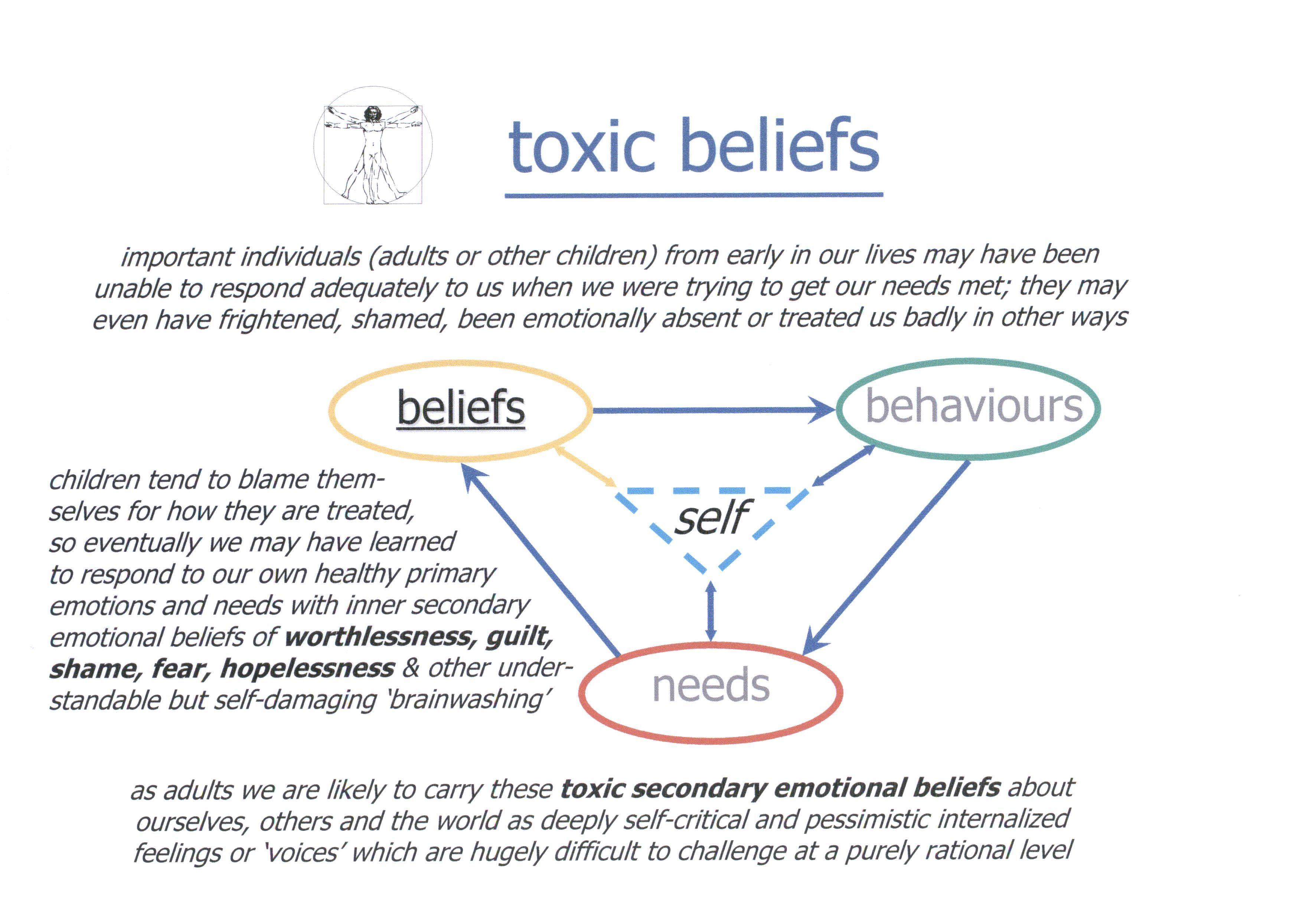 Cognitive Behavior Therapy Worksheets Google Search Shame Quotes Therapy Worksheets Cognitive Behavior