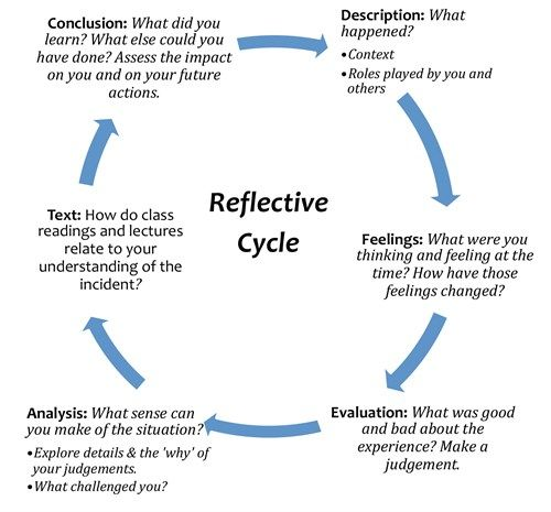 003 RefCycle Gibbs reflective cycle, Reflection paper
