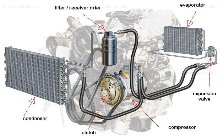 Image result for car ac compressor | Ac parts | Ac compressor