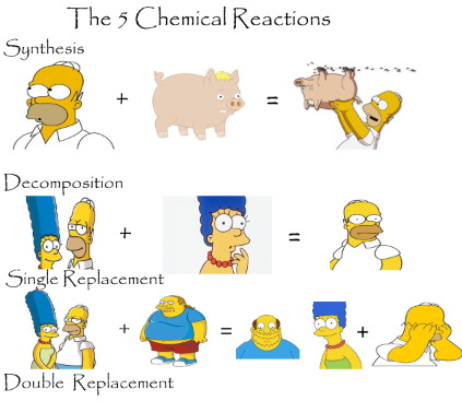 an experiment on the chemical reactions of phosphorus How do you know when a precipitate is formed in a chemical reaction  the details of the chemical reactions that produce the different precipitates and.