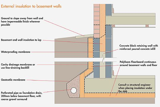 Basement to roof detail section google search for Stone wall insulation
