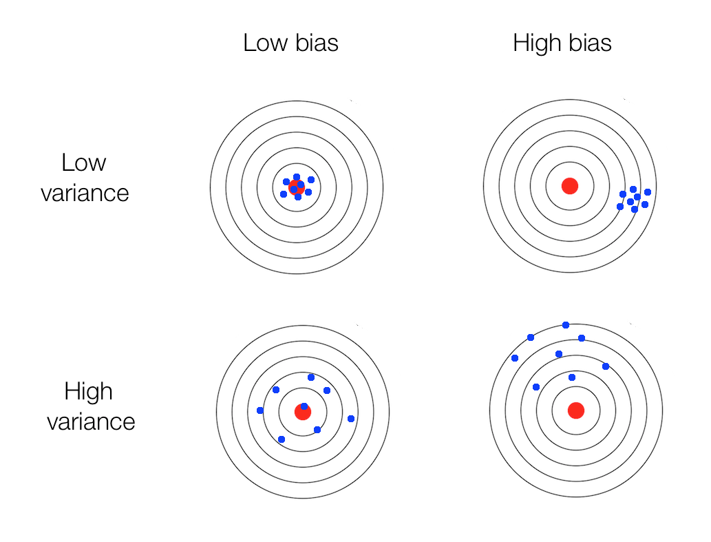 Variance And Bias