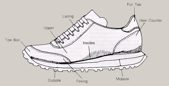 search google and shoes on pinterest : shoe parts diagram - findchart.co