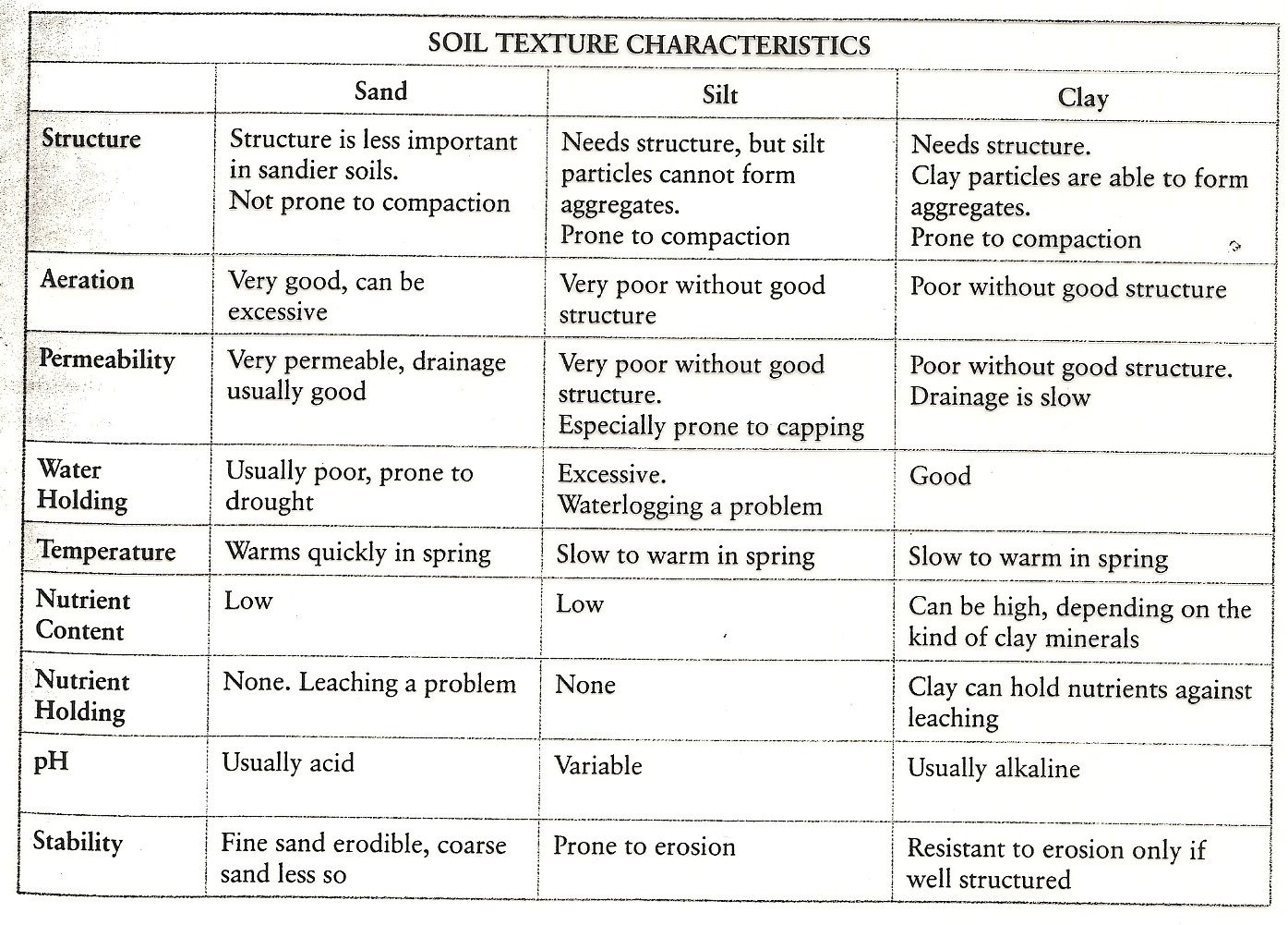 Soil texture indicators and characteristics chart for What are soil characteristics
