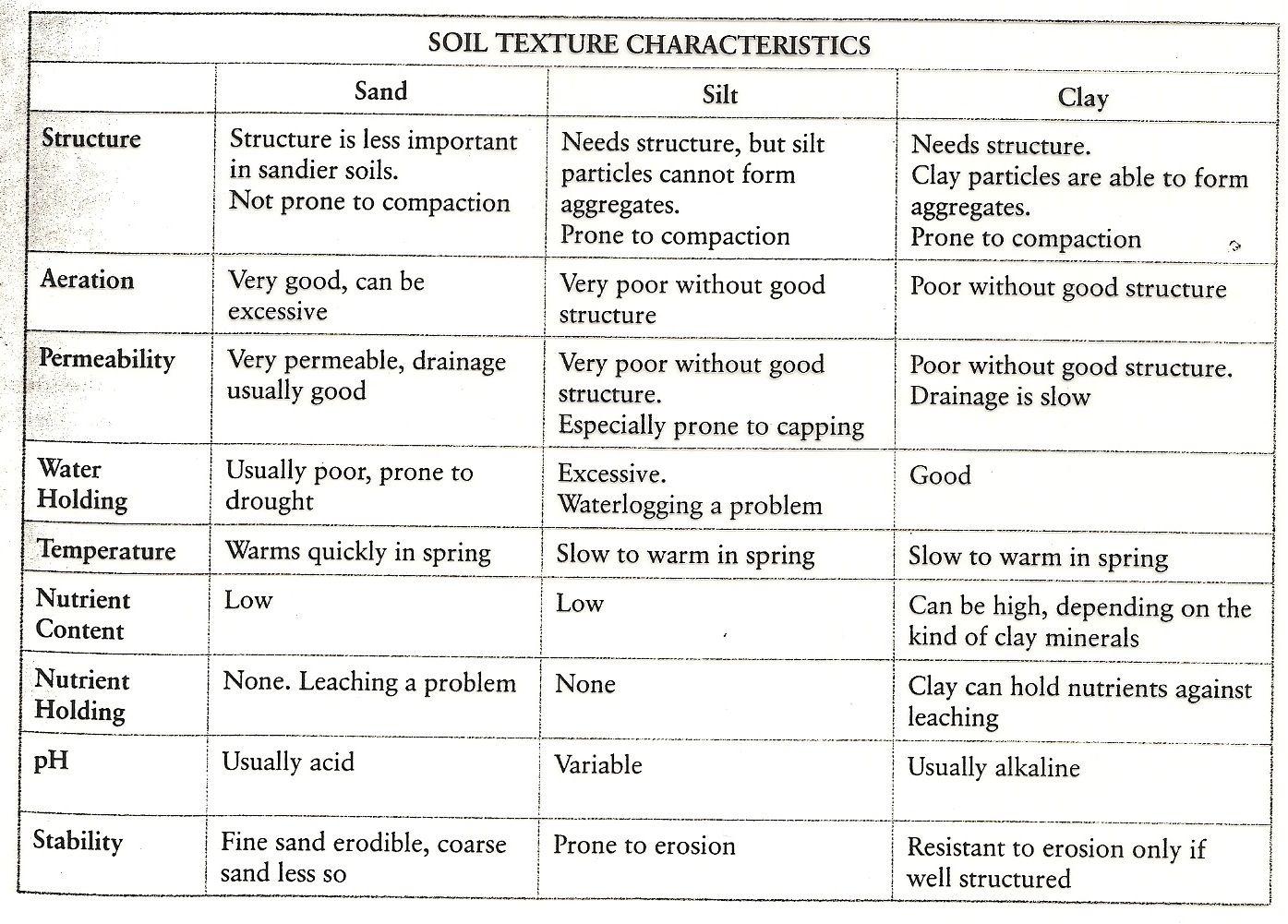 soil texture indicators and characteristics chart Soil