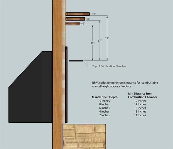 How To Hang Floating Wood Mantel Fireplace Ideas Pinterest Code For Fireplaces And Aesthetics