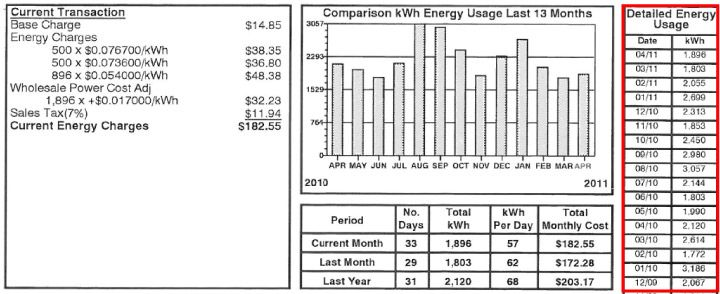A Sample Energy Bill Before Solar Panels With Usage Details Diy Solar System Diy Solar Charger Solar Power Energy