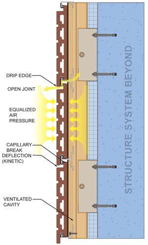 ceramic rain screen, ceramic cladding, terra cotta panels | tile cladding,  cladding systems, rainscreen  pinterest
