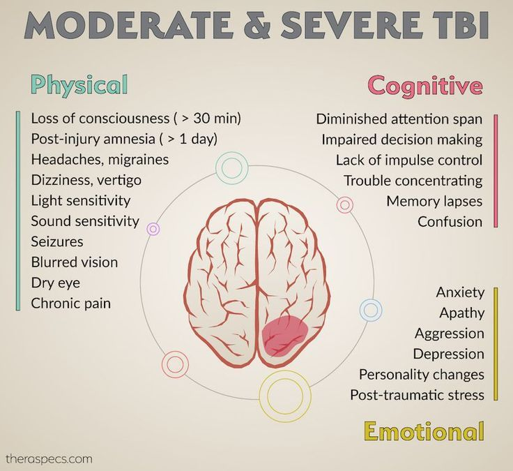 Top Symptoms of Moderate and Severe Traumatic Brain Injury